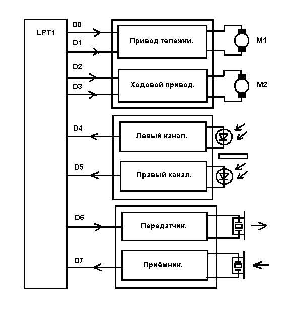 Блок-схема устройств подключаемых непосредственно к LPT порту компьютера.